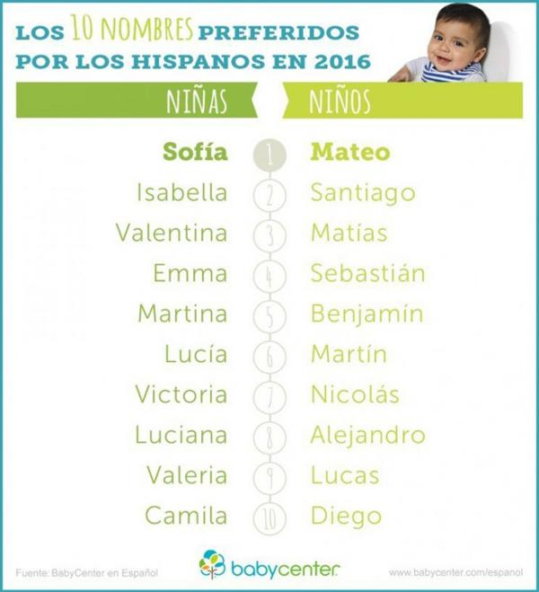 nombres-bebes-2016