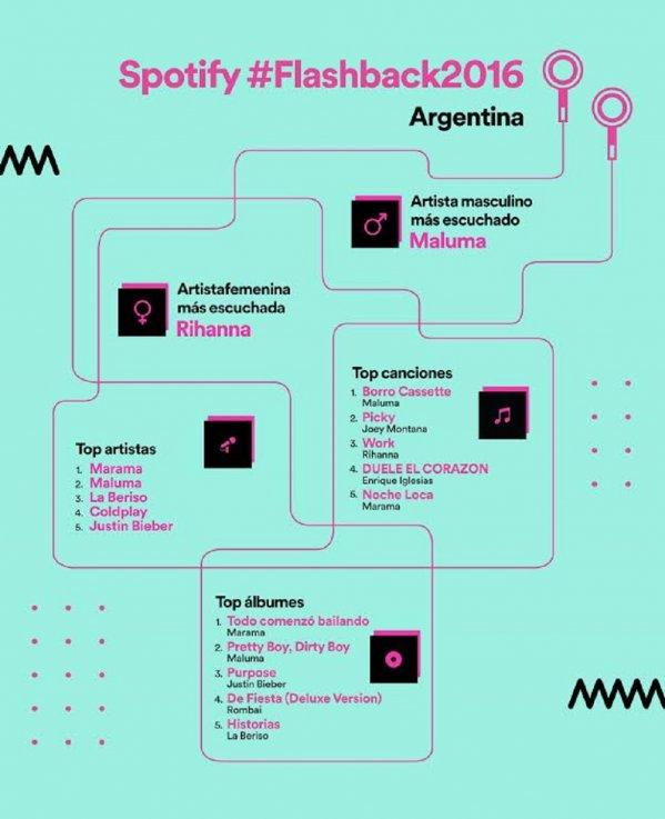 spotify-mas-escuchados-2016