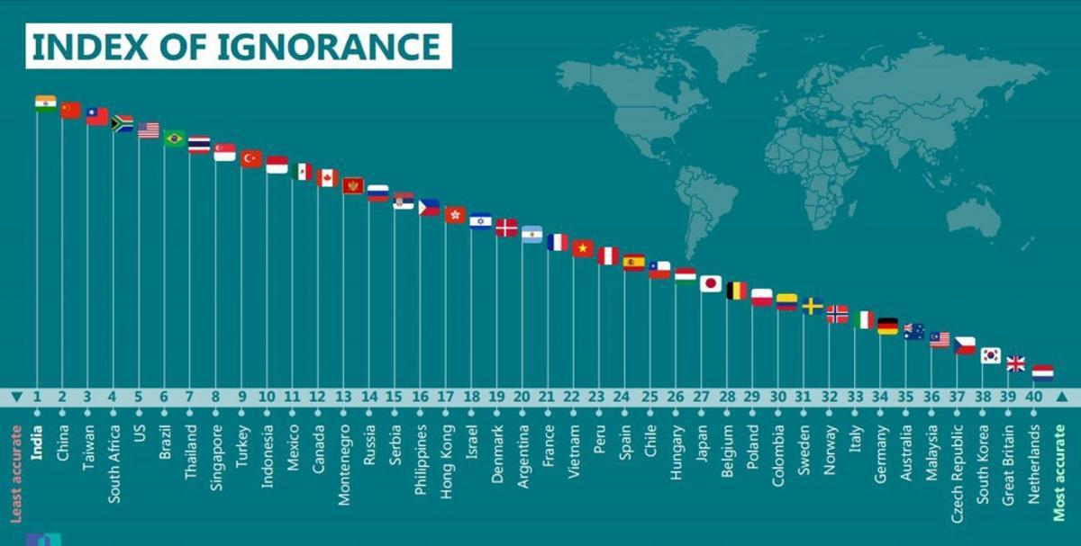 indice de ignorancia