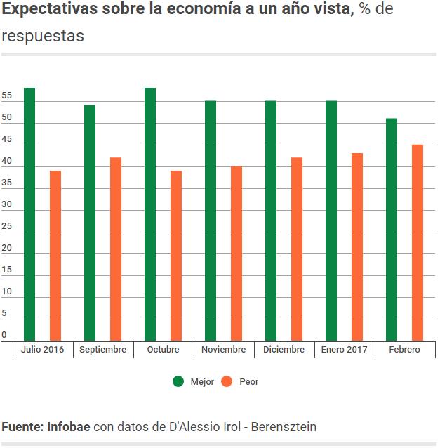 expectativas sobre la economía
