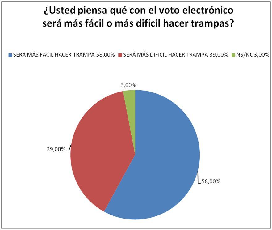 encuesta voto electronico 2