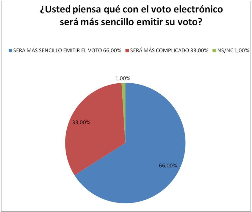 encuesta voto electronico